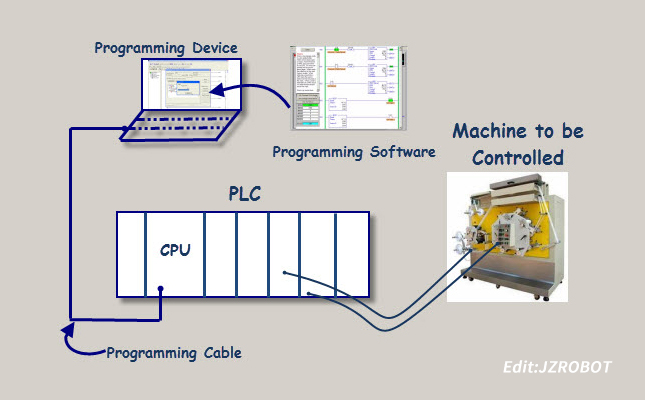 PLC编程入门